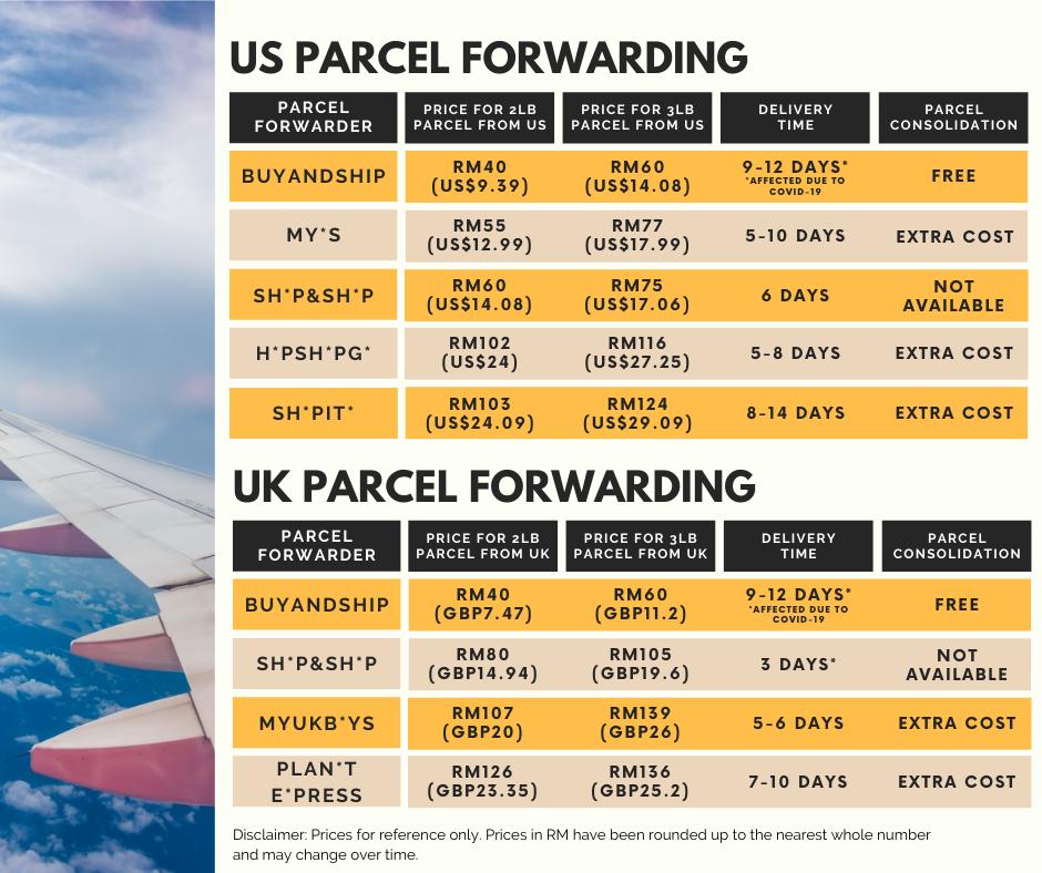 buyandship Malaysia shipping rates